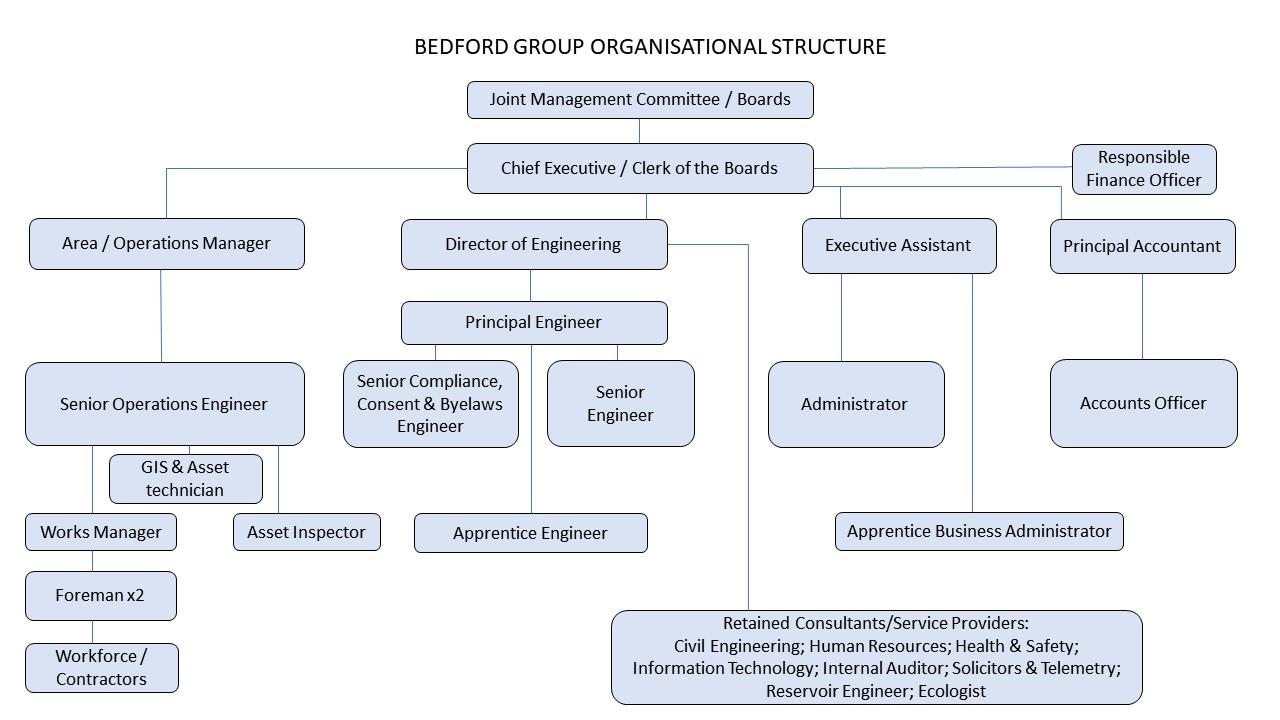 organisation-structure-march-2021